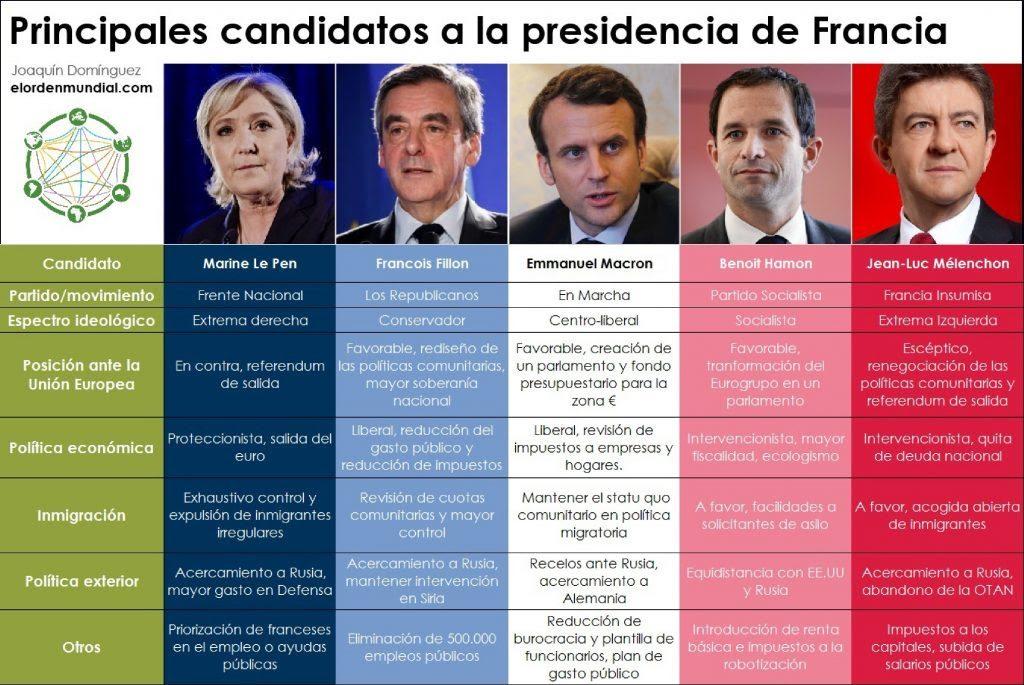 Elecciones Francesas - El Blog de Rafael Ramiro
