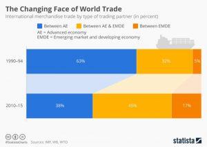 Los flujos del comercio internacional El Blog de Rafael Ramiro