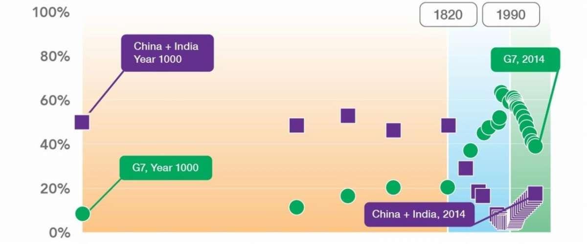 ¿Estamos preparados para una desglobalización en el siglo de Asia?