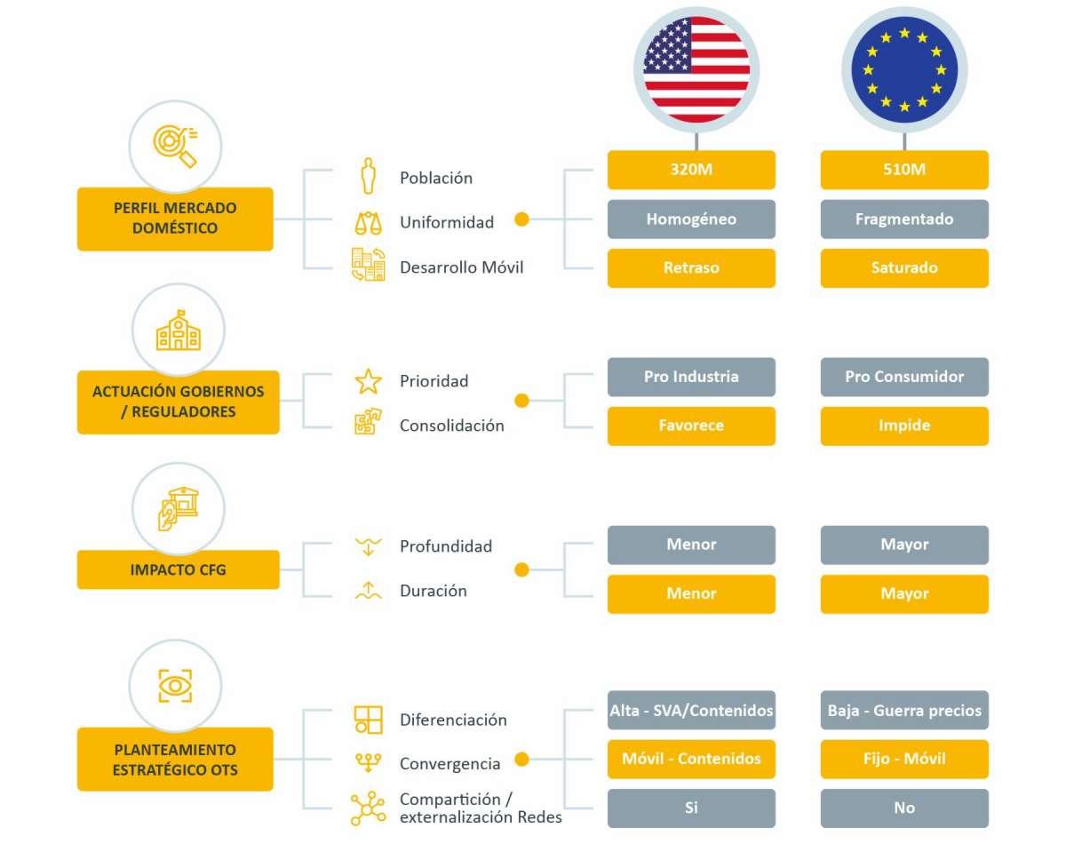 La internacionalización en la estrategia competitiva de los operadores de telecomunicaciones desde la Crisis Financiera Global: un estudio comparativo de 7 casos en la Unión Europea y Estados Unidos
